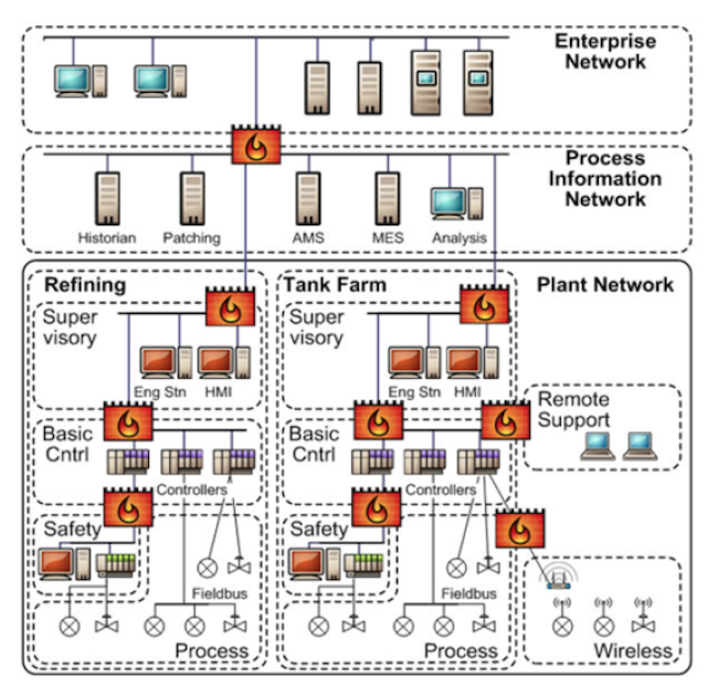 exida isa iec  cybersecurity serviceshigh level network diagram of a refinery showing zones  dotted lines  and conduits