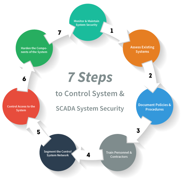 7 Steps to Control System and SCADA System Security