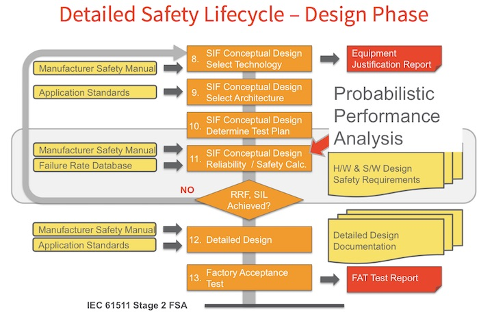 Detailed_Safety_Lifecycle_-_Design_Phase