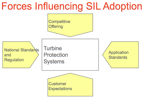 Forces Influencing SIL Adoption