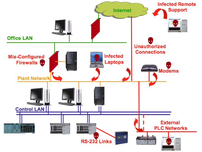 Pathways into the Control Network