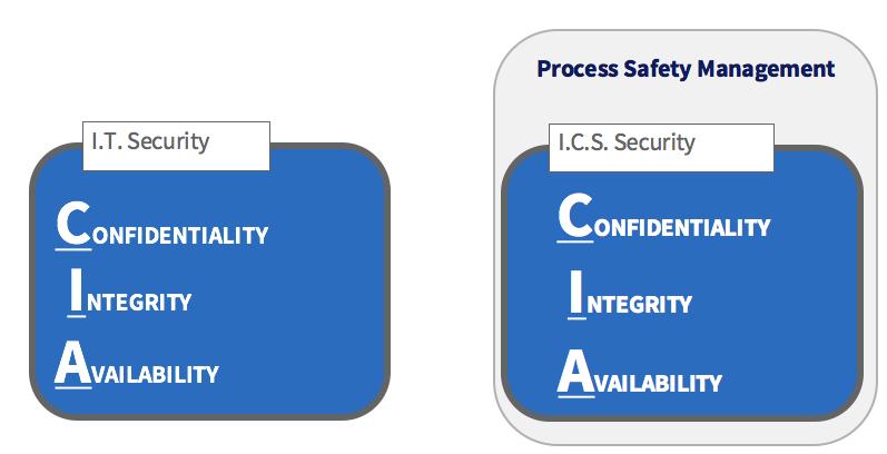 IT Security vs. ICS Security