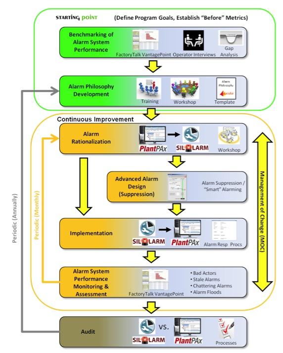 PAx system