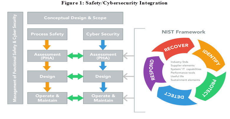 Safety Cyber Integration