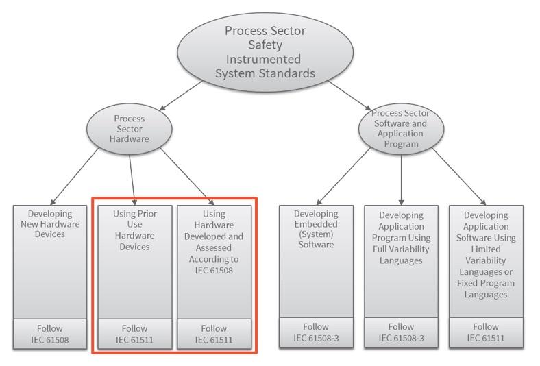 IEC 61508 chart