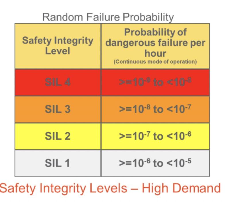Random Failure Probability