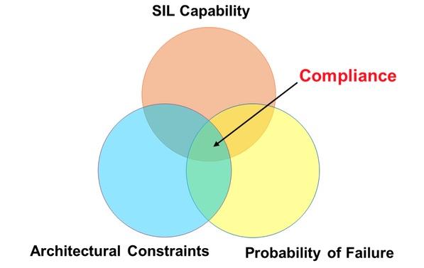 What Makes a SIL?