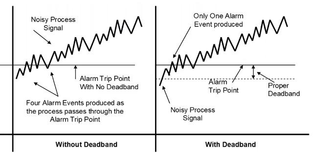 Alarm Deadband