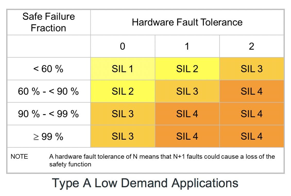 Safe Failure Fraction