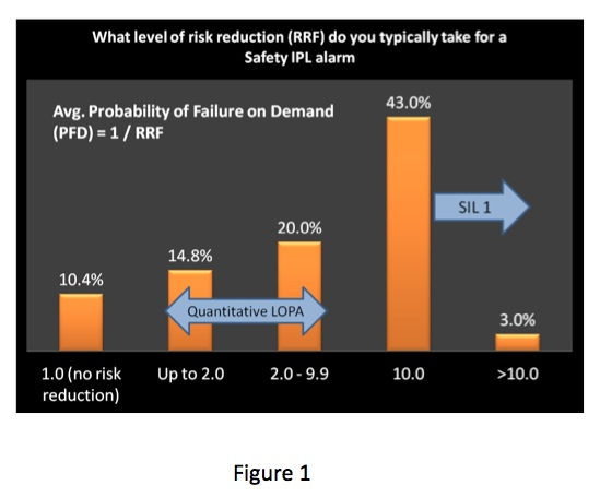 Risk Reduction Factor RRF